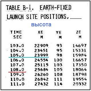 иллл.10 таблица В1 - фрагмент по высоте.jpg