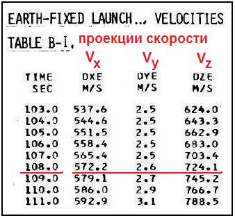 таблица В1 - только скорости.bmp